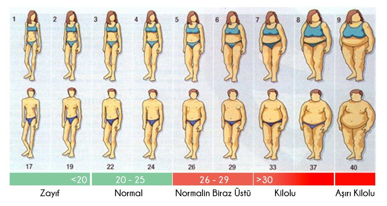 obezite-nasil-olculur